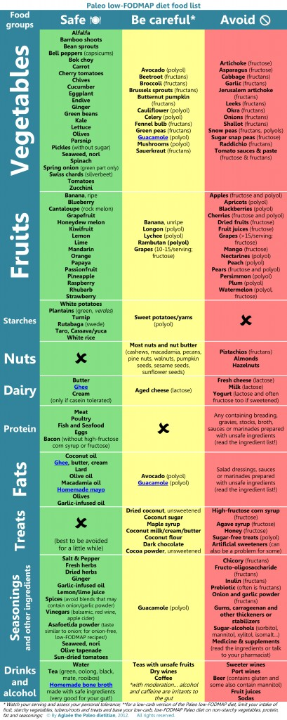 Download the pdf version of this Paleo low-FODMAP diet food list here.